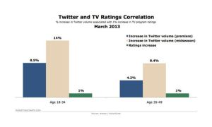 television and twitter